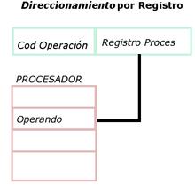 df1794946 Modo de direccionamiento - Wikipedia