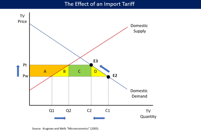 revenue tariff
