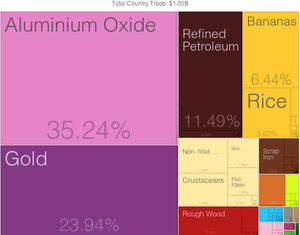 Economy of Suriname - Export Trading Treemap of 2012