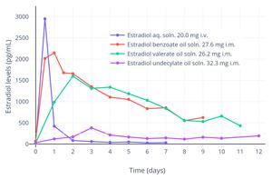 Estradiol valerate - Wikipedia