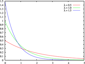 Exponential failure density functions