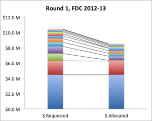 FDC Round 1 requests and allocations by entity, 2012-13.png