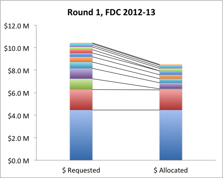 File:FDC Round 1 requests and allocations by entity, 2012-13.png