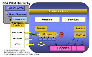 Function model wikipedia business reference modeledit ccuart Images
