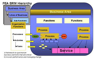 Function model - This FEA Business reference model depicts the relationship between the business processes, business functions, and the business area's business reference model.