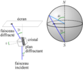 Figure de pôle et figure de diffraction.png