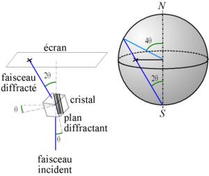 Pole figure - Pole figure and diffraction figure