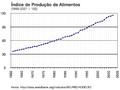FoodProductionIndex.png