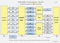 GAEB DA XML 3.3 Datenaustauschphasen Übersicht.jpg