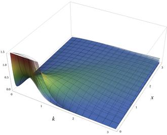 Gamma distribution - Image: Gamma PDF 3D