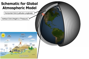 "Climate model - Climate models are systems of differential equations based on the basic laws of physics, fluid motion, and chemistry. To ""run"" a model, scientists divide the planet into a 3-dimensional grid, apply the basic equations, and evaluate the results. Atmospheric models calculate winds, heat transfer, radiation, relative humidity, and surface hydrology within each grid and evaluate interactions with neighboring points."