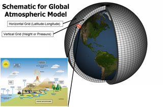 Climate model Quantitative methods used to simulate climate