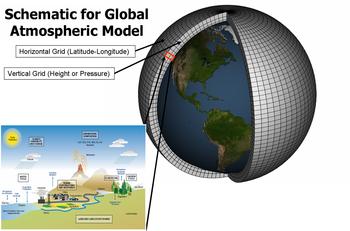 I modelli del clima sono sistemi di equazioni differenziali basati sulle leggi fondamentali della fisica, della dinamica dei fluidi e della chimica usati nelle simulazioni del clima (nell'immagine esempio di grigliato del modello)