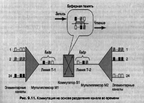 Передача данных в Qt5 через сигнал-слоты между тредами и в одном