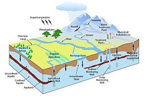 Sustainable Groundwater Management Act - Groundwater diagram in relation to the hydrorologic and hydro-social cycle