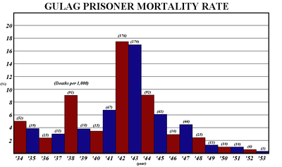 Gulag mortality rate 1934 1953
