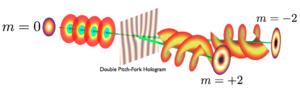 Angular momentum of light - Schematic showing generation of orbital angular momentum of light in a Gaussian beam.
