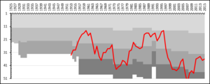 IK Oddevold - A chart showing the progress of IK Oddevold through the swedish football league system. The different shades of gray represent league divisions.