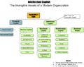 Intellectual Capital a Diagram of IC vs. Traditional Financial Capital.png