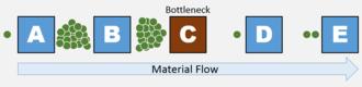 Bottleneck (production) - Example illustration of a bottleneck in a manufacturing material flow