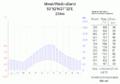 Klimadiagramm-Minsk-Weissrussland-metrisch-deutsch.png