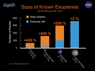 Discoveries of exoplanets - Histogram of Exoplanets by size - the gold bars represent Kepler's latest newly verified exoplanets (February 26, 2014).
