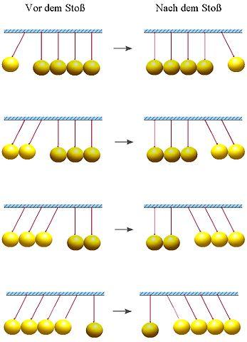 Kugelstoßpendels bei 1, 2, 3 und 4 ausgelenkter Kugeln image source