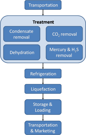 Liquefied natural gas - A typical LNG process. The gas is first extracted and transported to a processing plant where it is purified by removing any condensates such as water, oil, mud, as well as other gases such as CO2 and H2S. An LNG process train will also typically be designed to remove trace amounts of mercury from the gas stream to prevent mercury amalgamizing with aluminium in the cryogenic heat exchangers. The gas is then cooled down in stages until it is liquefied. LNG is finally stored in storage tanks and can be loaded and shipped.