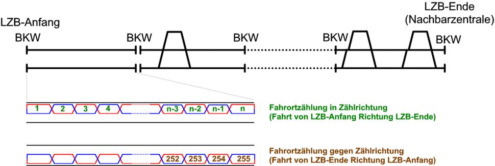 LZB-Topologie
