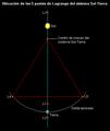 Lagrange Sun Earth lmb.png