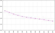 Evolución demográfica de Letonia, según la FAO.