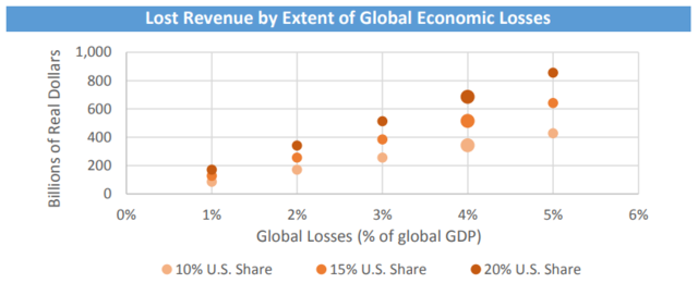 Lost US revenue by extent of global economic losses due to climate change.png