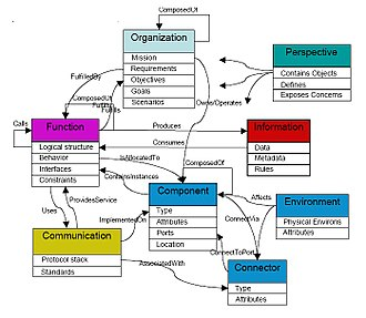 Ontology engineering - Example of a constructed MBED Top Level Ontology based on the Nominal set of views.