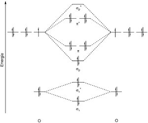 Metal peroxide - Molecular orbital diagram of the peroxide ion