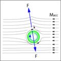 Magnus effect.png