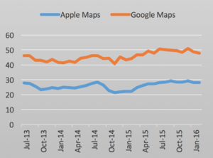 Apple Maps - A graph showing the percentage of American smartphone users who used Apple Maps (blue) and Google Maps (orange) between July 2013 and February 2016 (Data: comScore).