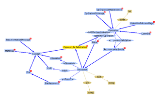 Metamodeling - Example of an ontology.
