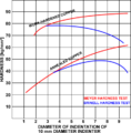 Meyer hardness test vs brinell hardness test.png
