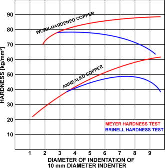Meyer hardness test - This graph shows the differences between the Brinell hardness test and the Meyer hardness test. Notice that the Brinell test can report the same hardness value for a given specimen twice depending on the load.