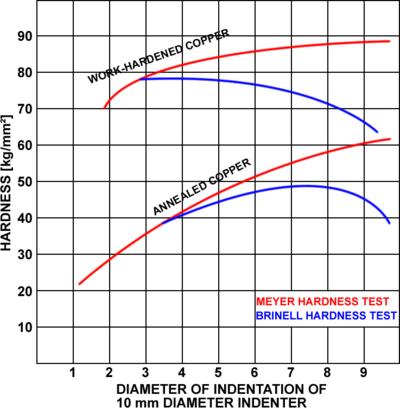 Meyer Hardness Test Wikivisually