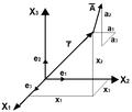 Notazione tensoriale cartesiana.png