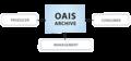 OAIS2 DigitalPreservation.png