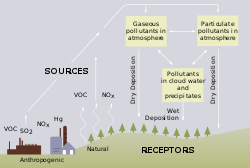Origins of acid rain.svg