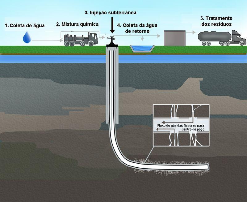 Descrição do processo de fraturamento hidráulico e das atividades relacionadas