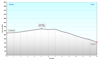 Profil Col de l'Aiguillon