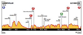 Profile stage 6 Tour de France 2015.png