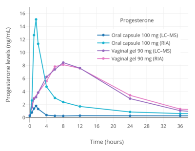 Pharmacokinetics of progesterone - Wikipedia
