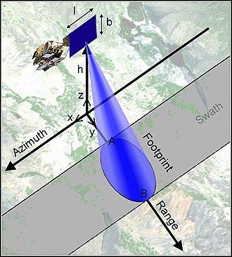 Swathe - Swath width of a satellite.