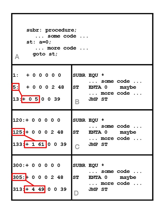 a program subr is compiled to produce object file b shown as both machine code and assembler the compiler may start the compiled code at an arbitrary