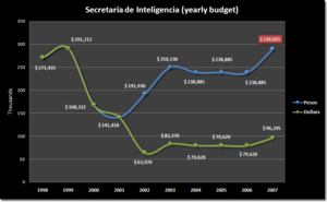Secretariat of Intelligence - Graph depicting the Secretariat's yearly assigned budget since 1998.